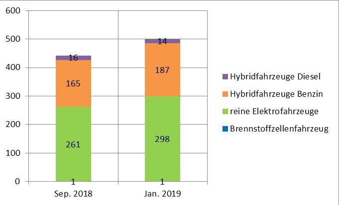 Entwicklung der Elektromobilität im Landkreis Harburg©Landkreis Harburg