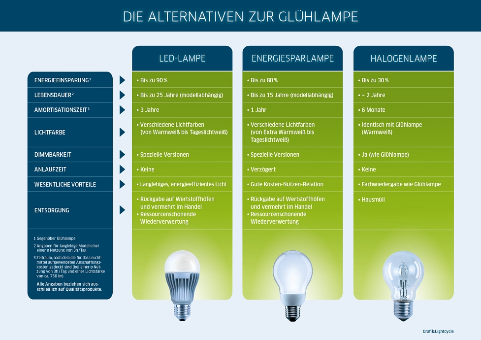 Alternative zur Glühlampe